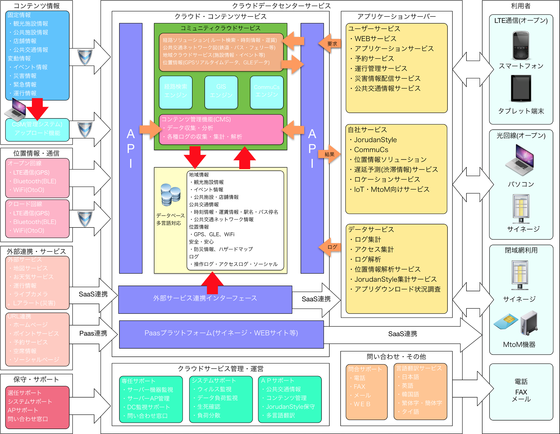 ジョルダンクラウド概念図。コンテンツ入力からWEBAPI連携、スマートフォンやサイネージ、PCなどへの出力までの流れを記載