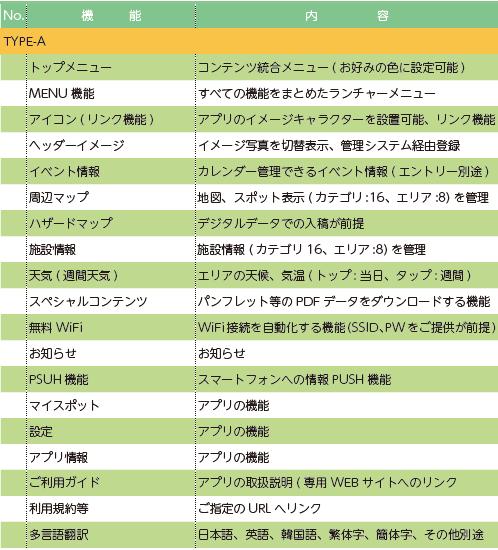 メニューTYPE-A。イベント情報、周辺マップ、ハザードマップ、施設情報、スペシャルコンテンツ、PUSH機能、無料Wifi、天気(週間天気)、お知らせ、多言語翻訳など