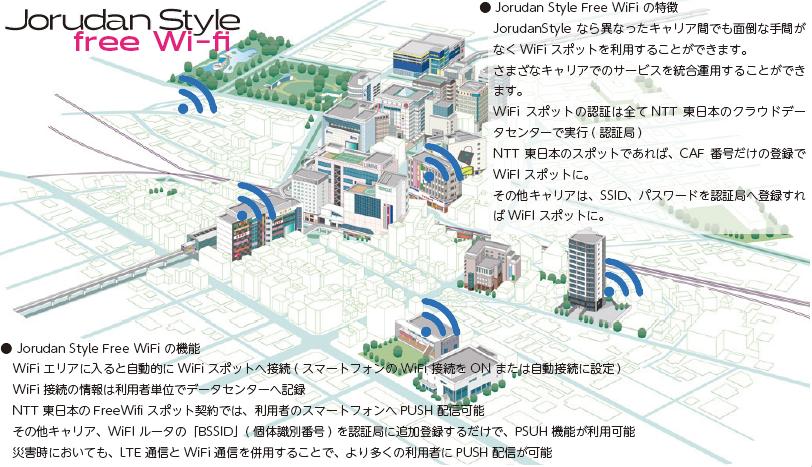jorudanstyle freewifi。アプリで初回利用登録するだけでWifiスポットへの自動接続が可能。NTT東日本のFreeWifiスポットではPUSH配信も可能。NTT東日本以外のキャリアでもSSIDとパスワードの登録でWifiスポットとしての追加登録が可能です。